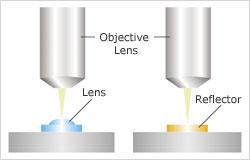 Measuring Image