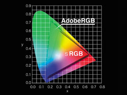 DP73 Color Gamut Comparison AdobeRGB vs sRGB