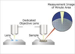 Small Parts reflectivity measurement