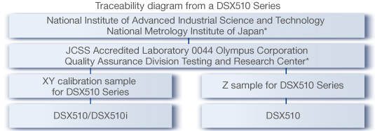 dsx510_measurement_01_traceablity_diagram-2