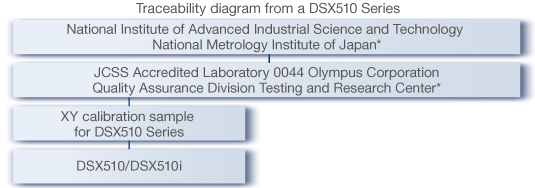dsx510i_measurement_01_traceablity_diagram-2