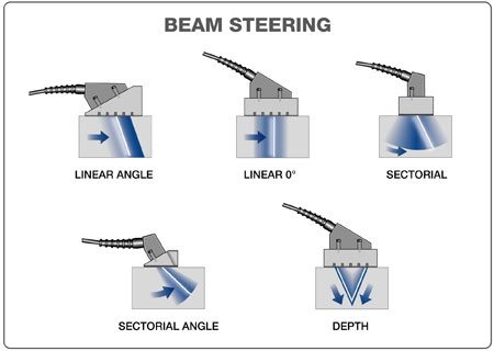 Beam Steering Olympus Ims