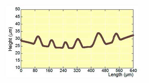 measuring adhesion energy between layers buckles graph