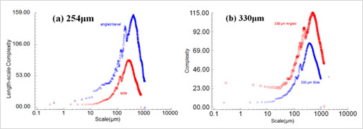 Figure 6: Length-scale complexity vs. scale for the 254 μm layer (left) and 330 μm layer (right).