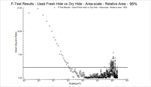 Figure 12 : F- TEST Results - Used Fresh Hide vs Dry Hide