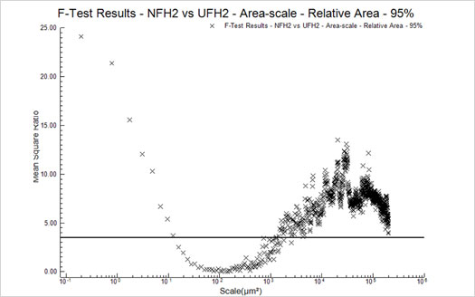 Figure 9 : F-Test Results - NFH2 vs UFH2