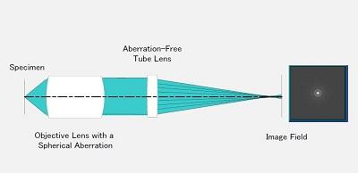Categorization of Aberrations | Olympus IMS