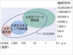 OLS3500観察範囲