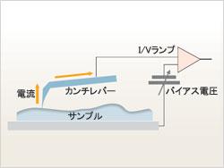 電流モード原理図
