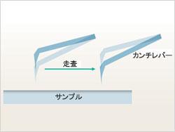 磁気力モード原理図