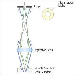 Principle of backside reflection elimination