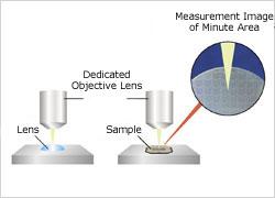 Small Parts reflectivity measurement