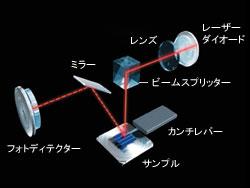 SPMセンサー部光路図