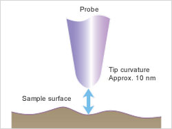 Principles of Probe Microscope