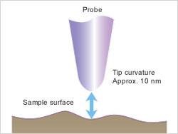 Principes d'un microscope à sonde