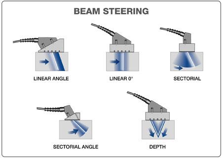 Beam Steering Olympus Ims
