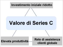 Valore di Series C