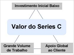 Valor do Series C