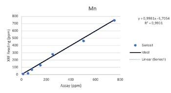 Vanta XRF Analyzer Performance