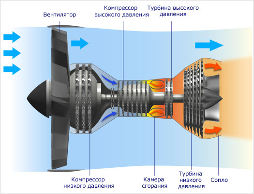 Basic structure of a turbofan engine