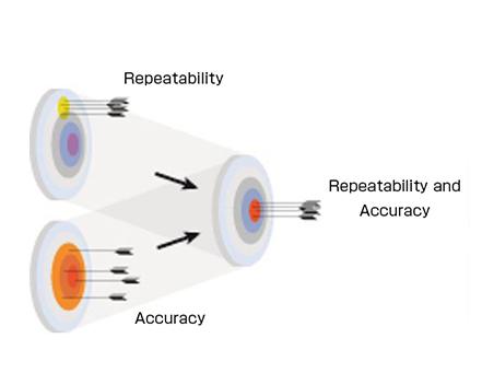 Guaranteed accuracy and repeatability