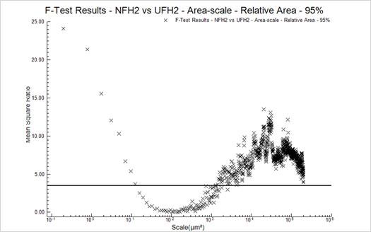 Figure 9 : F-Test Results - NFH2 vs UFH2