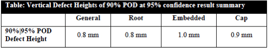 Table 2: Height sizing accuracy at 90%/95% POD