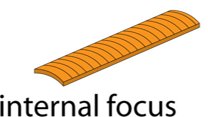 Laterally Focused Arrays-Improved Defect Length Sizing