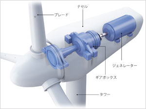 2. 風力ギアボックスの構造と、内視鏡検査画像