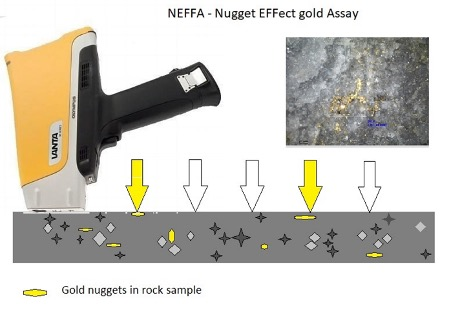 Rock sample preparation for gold analysis in geochemical research
