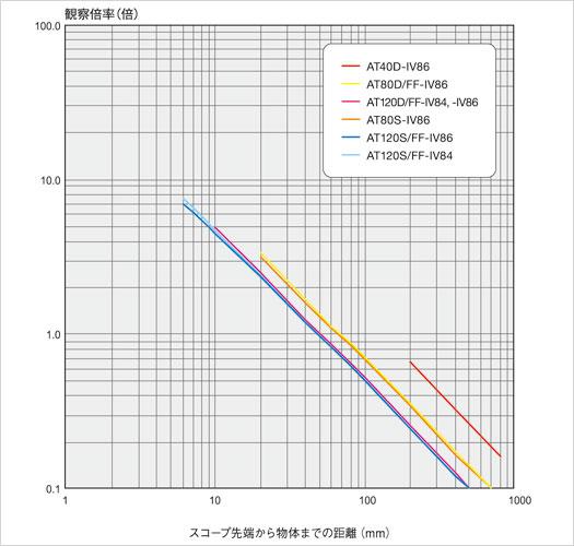 magnification ratio iplex ul