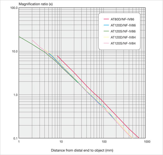 magnification ratio IPLEX UL1