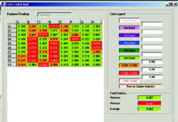 通过为栅格中的数据使用不同的颜色,可以清晰地表明超出容差的厚度情况
