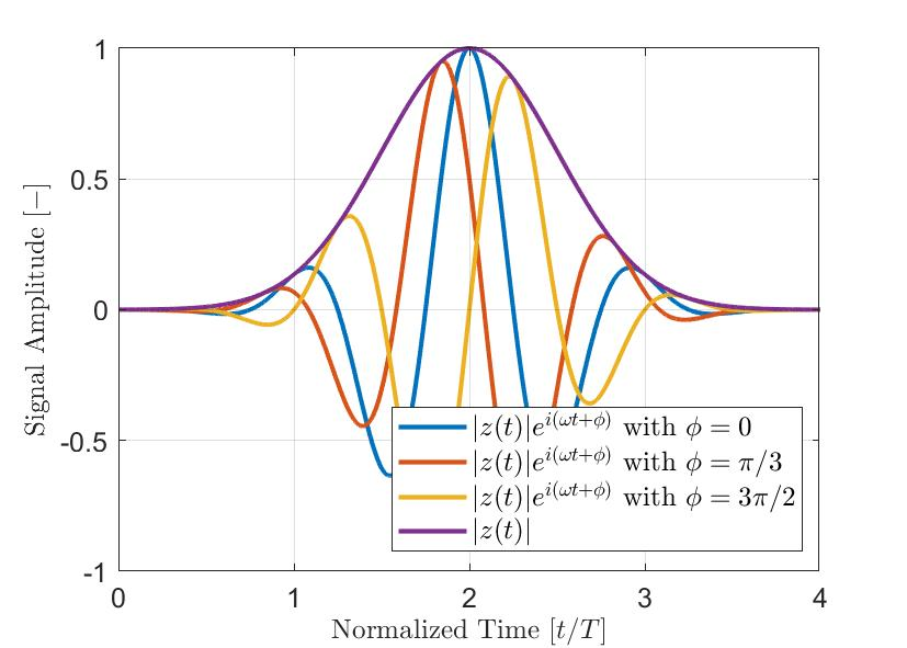 figure 3 - Typical Gaussian-modulated pulses with different phase offsets ϕ.
