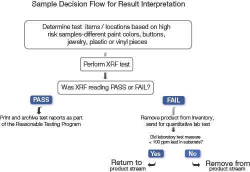 Xpert Decision Flow