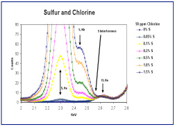 Sulfur and Chlorine Graph
