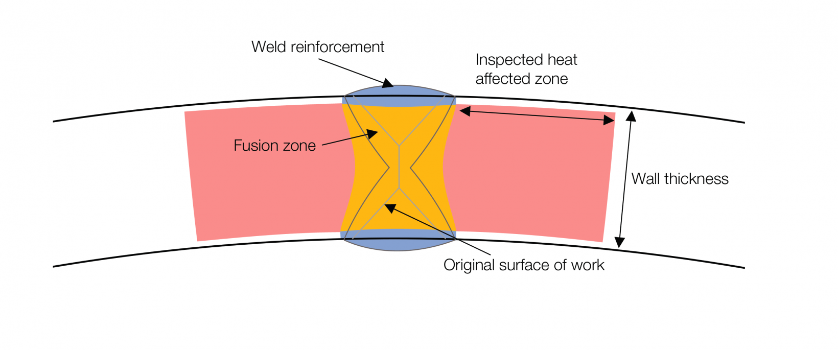 longitudinal submerged arc weld diagram